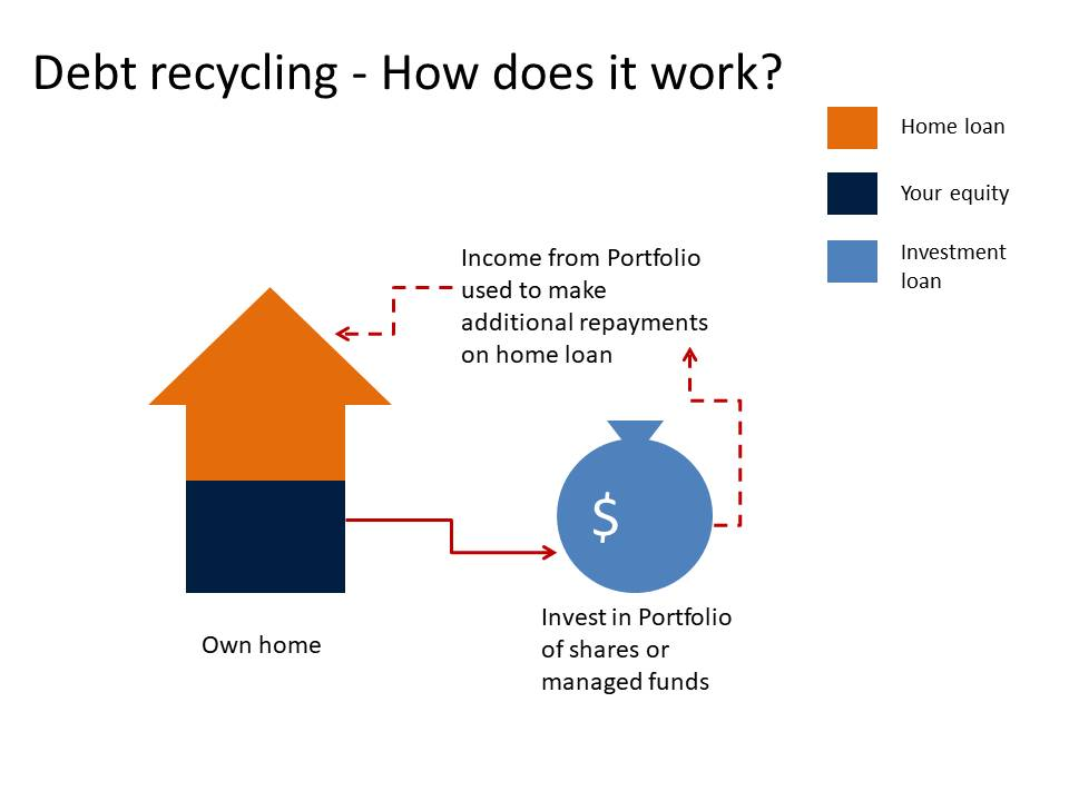 Image of how debt recycling works